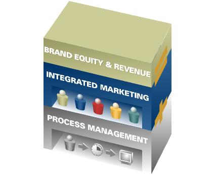 Process Plus Marketing Equals Revenue